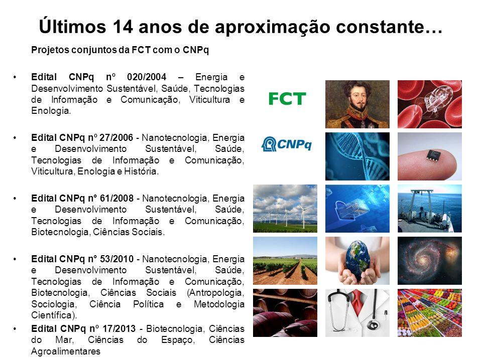 Últimos 14 anos de aproximação constante… Projetos conjuntos da FCT com o CNPq Edital CNPq nº 020/2004 – Energia e Desenvolvimento Sustentável, Saúde, Tecnologias de Informação e Comunicação, Viticultura e Enologia.