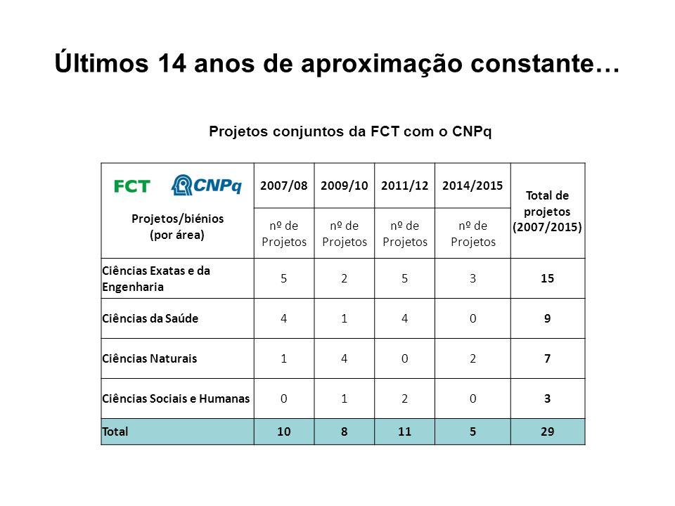 Últimos 14 anos de aproximação constante… Projetos conjuntos da FCT com o CNPq Projetos/biénios (por área) 2007/082009/102011/122014/2015 Total de pro