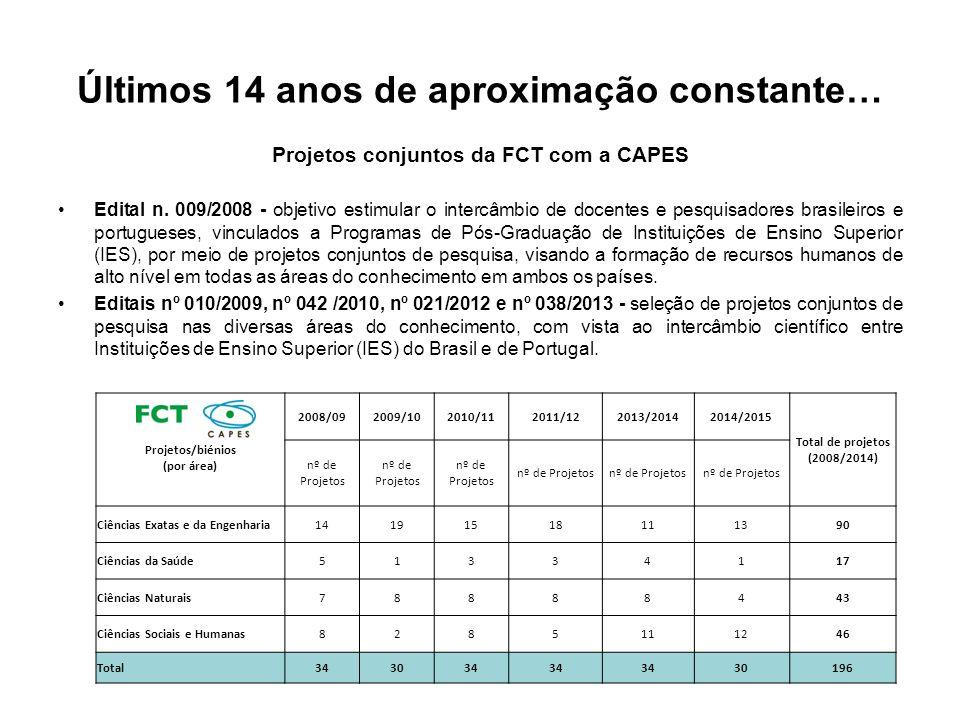 Últimos 14 anos de aproximação constante… Projetos conjuntos da FCT com a CAPES Edital n. 009/2008 - objetivo estimular o intercâmbio de docentes e pe