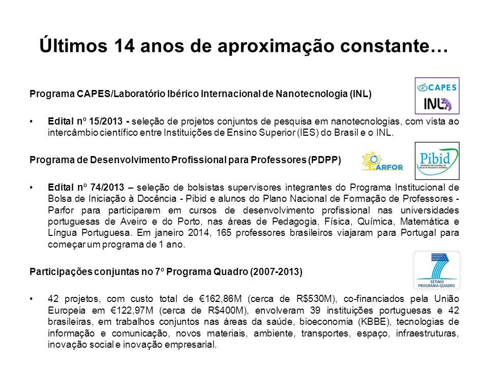 Últimos 14 anos de aproximação constante… Programa CAPES/Laboratório Ibérico Internacional de Nanotecnologia (INL) Edital nº 15/2013 - seleção de projetos conjuntos de pesquisa em nanotecnologias, com vista ao intercâmbio científico entre Instituições de Ensino Superior (IES) do Brasil e o INL.
