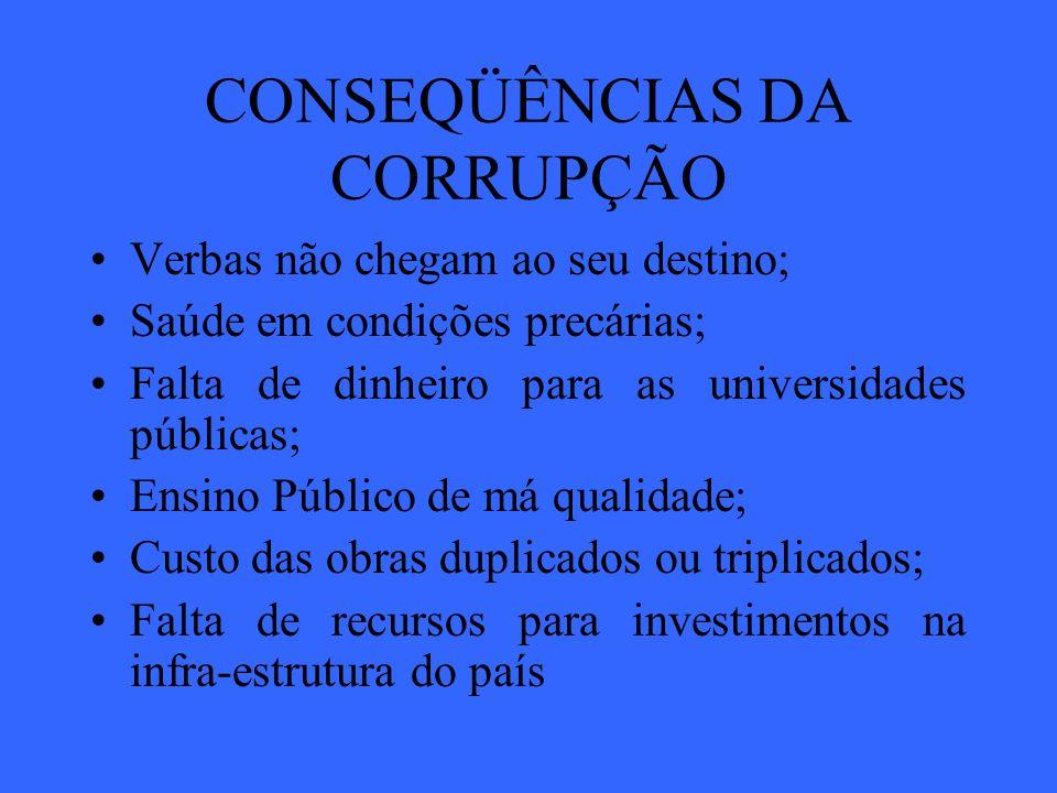 CONSEQÜÊNCIAS DA CORRUPÇÃO Verbas não chegam ao seu destino; Saúde em condições precárias; Falta de dinheiro para as universidades públicas; Ensino Pú