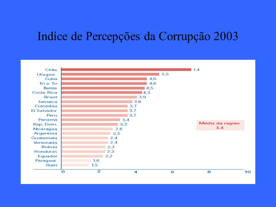 Indíce de Percepções da Corrupção 2003