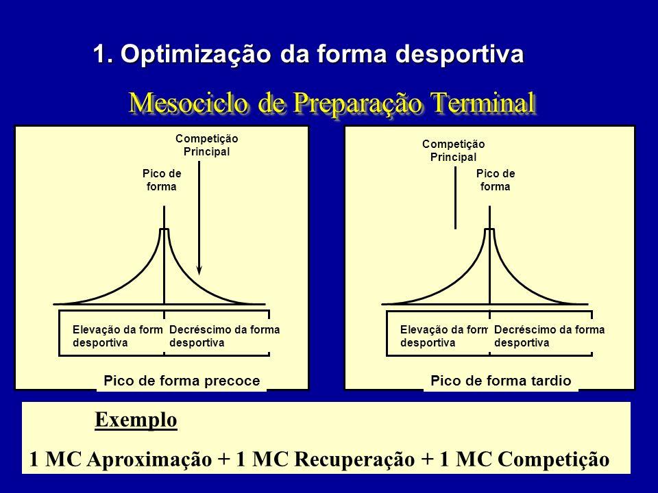 Mesociclo Classificação do mesociclo M. Competitivo ou de Preparação Terminal –Duração: 2-3 MC –Objectivo: Preparação directa para a competição Repor