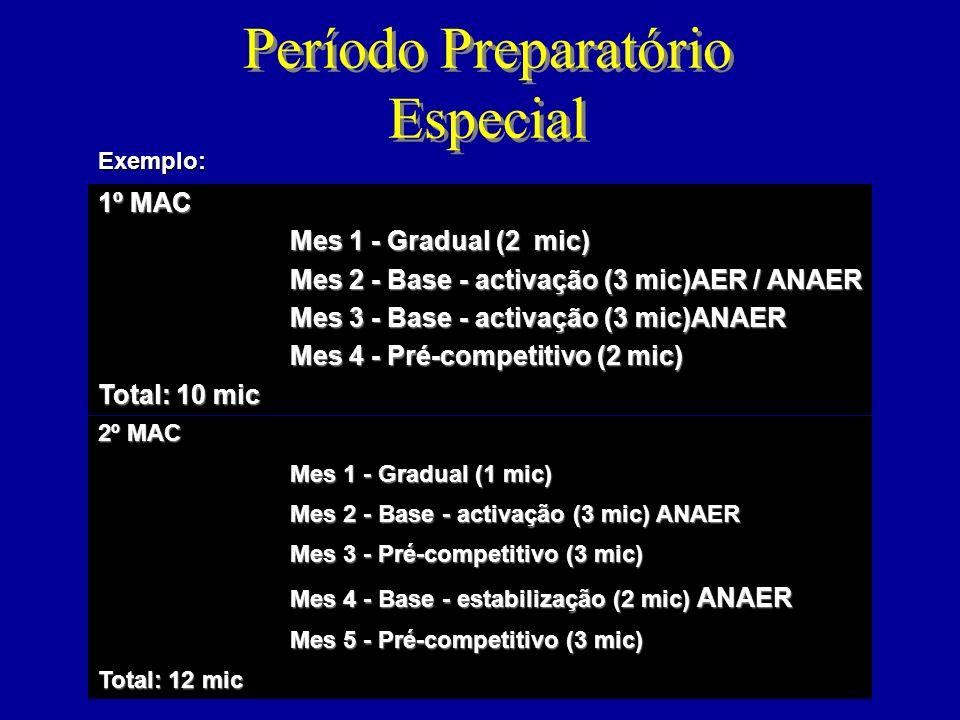 Período Preparatório Geral 1º MAC Mes 1 - Gradual (4 mic) Mes 2 - Gradual (3 mic) Mes 3 - Base - activação (4 mic)AER Mes 4 - Base - estabilização (2