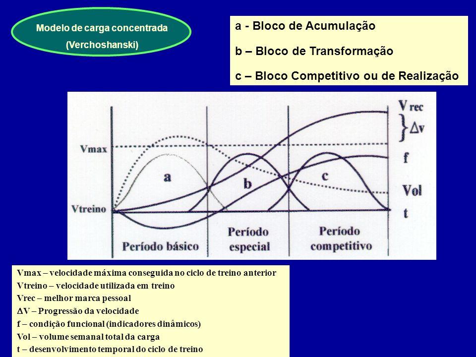 Macroestrutura do Processo de Treino Fundamentação A aplicação de cargas concentradas de incidência unilateral, em sucessão cronológica, optimiza a ad