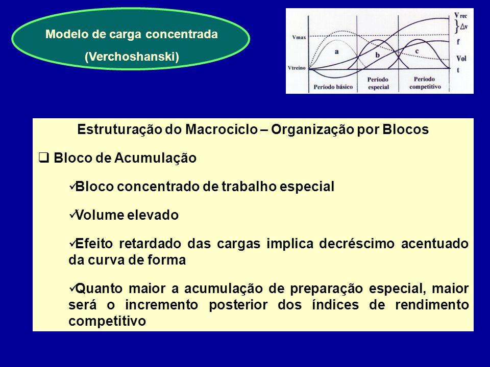 Modelo estrutural de cargas intensas (Tschiene) Estruturação do Macrociclo Método programático de objectivos precisos que parte da utilização de taref