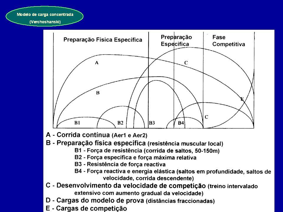 Modelo de carga concentrada (Verchoshanski)