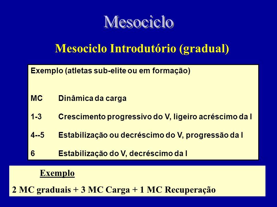 Mesociclo Mesociclo Introdutório (gradual) Exemplo (atletas sub-elite ou em formação) MCDinâmica da carga 1-3Crescimento progressivo do V, ligeiro acréscimo da I 4--5Estabilização ou decréscimo do V, progressão da I 6Estabilização do V, decréscimo da I Exemplo 2 MC graduais + 3 MC Carga + 1 MC Recuperação