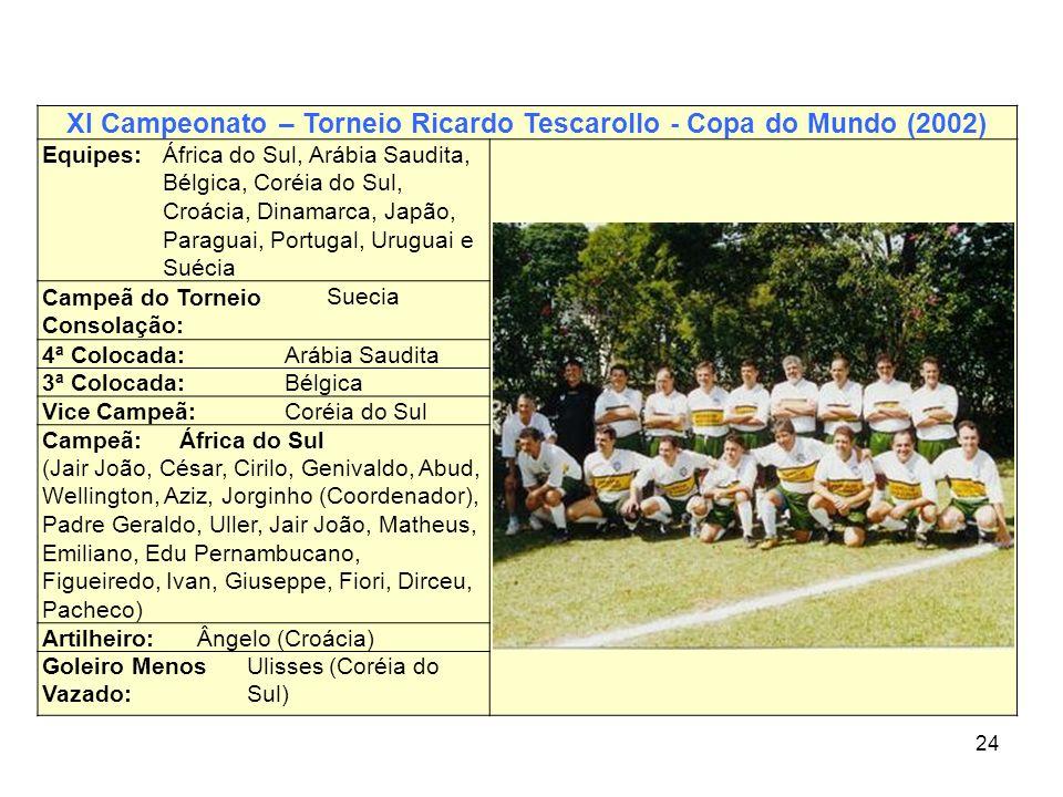 24 XI Campeonato – Torneio Ricardo Tescarollo - Copa do Mundo (2002) Equipes:África do Sul, Arábia Saudita, Bélgica, Coréia do Sul, Croácia, Dinamarca
