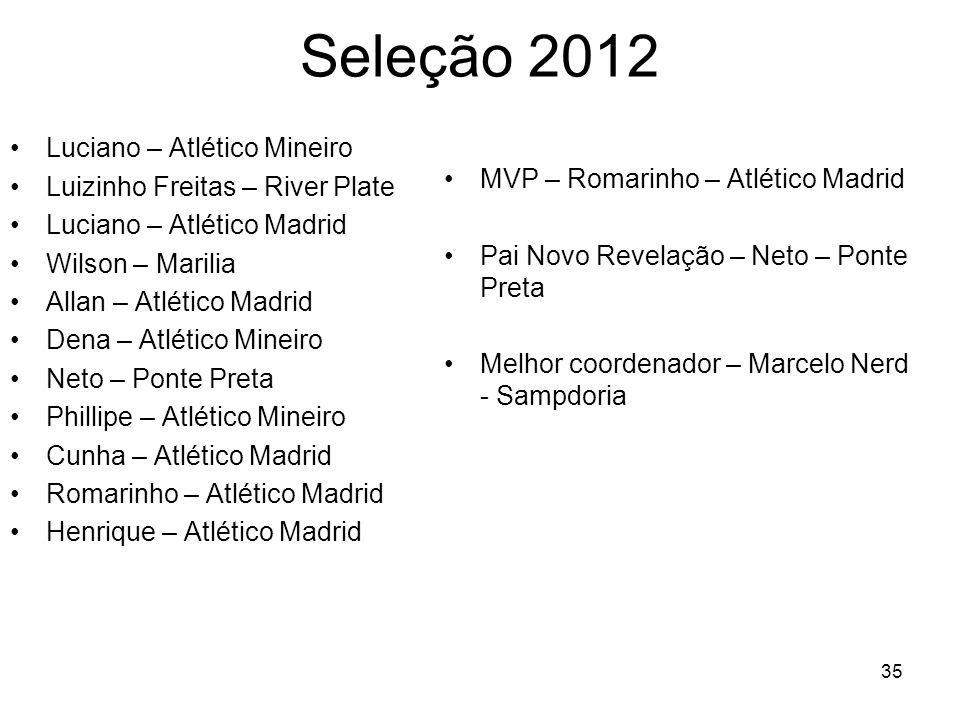 Seleção 2012 Luciano – Atlético Mineiro Luizinho Freitas – River Plate Luciano – Atlético Madrid Wilson – Marilia Allan – Atlético Madrid Dena – Atlét