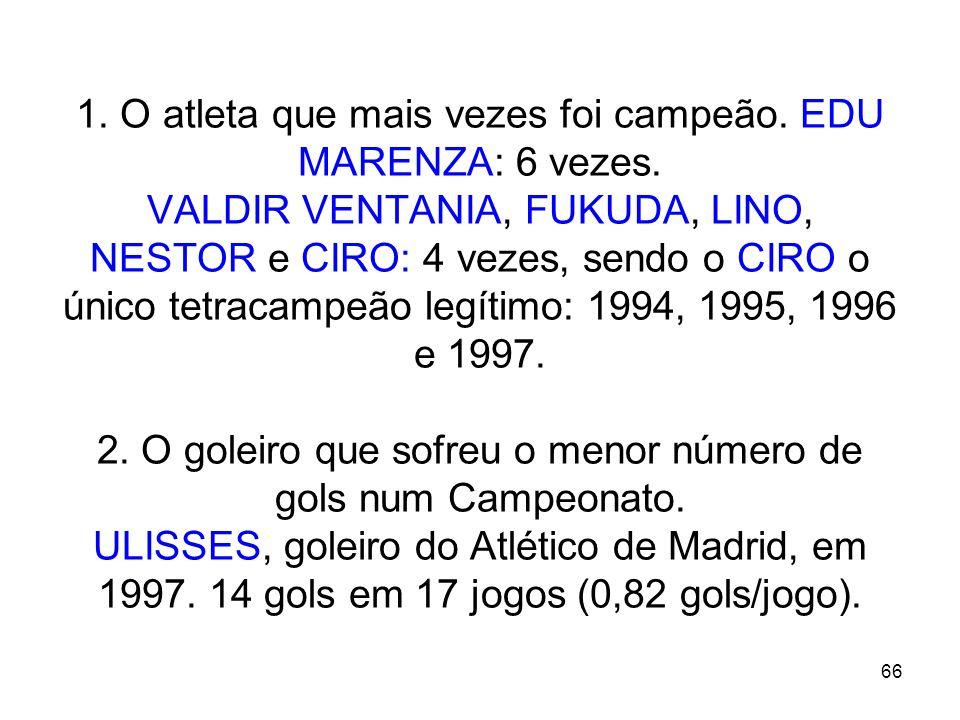 66 1. O atleta que mais vezes foi campeão. EDU MARENZA: 6 vezes. VALDIR VENTANIA, FUKUDA, LINO, NESTOR e CIRO: 4 vezes, sendo o CIRO o único tetracamp