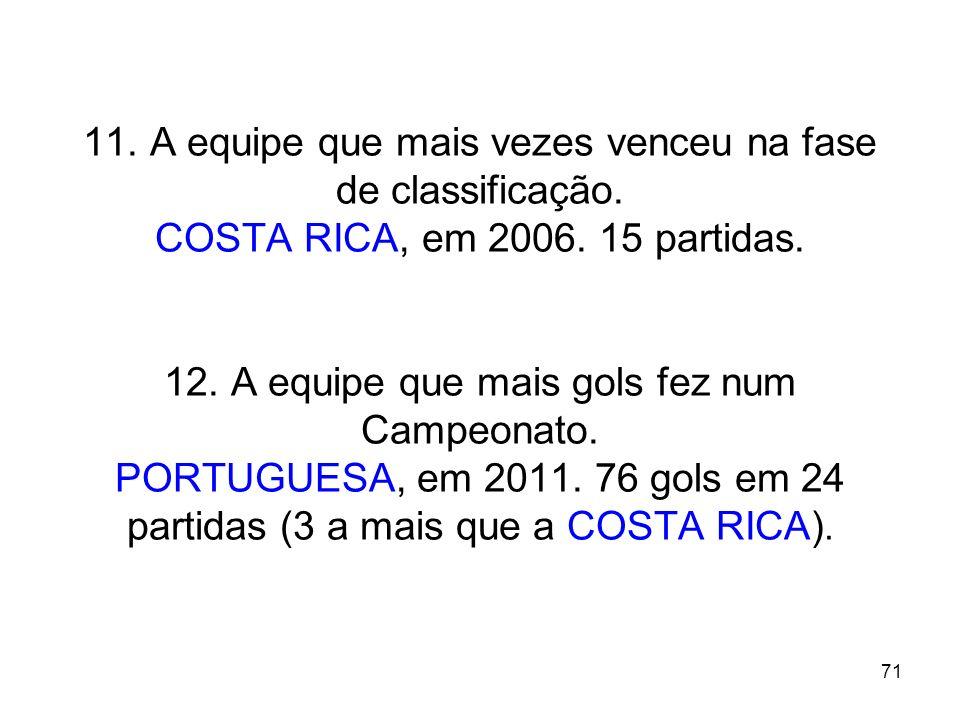 71 11. A equipe que mais vezes venceu na fase de classificação. COSTA RICA, em 2006. 15 partidas. 12. A equipe que mais gols fez num Campeonato. PORTU
