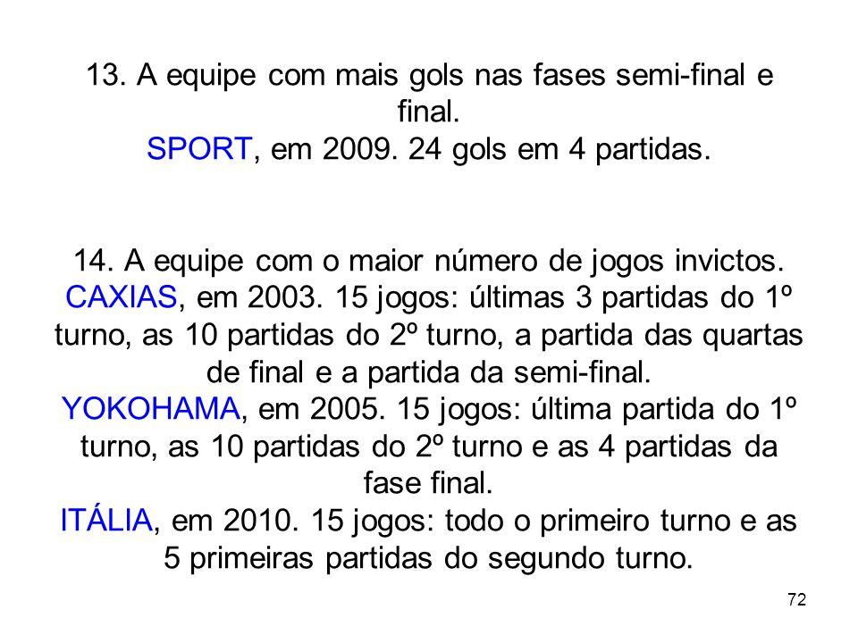 72 13. A equipe com mais gols nas fases semi-final e final. SPORT, em 2009. 24 gols em 4 partidas. 14. A equipe com o maior número de jogos invictos.