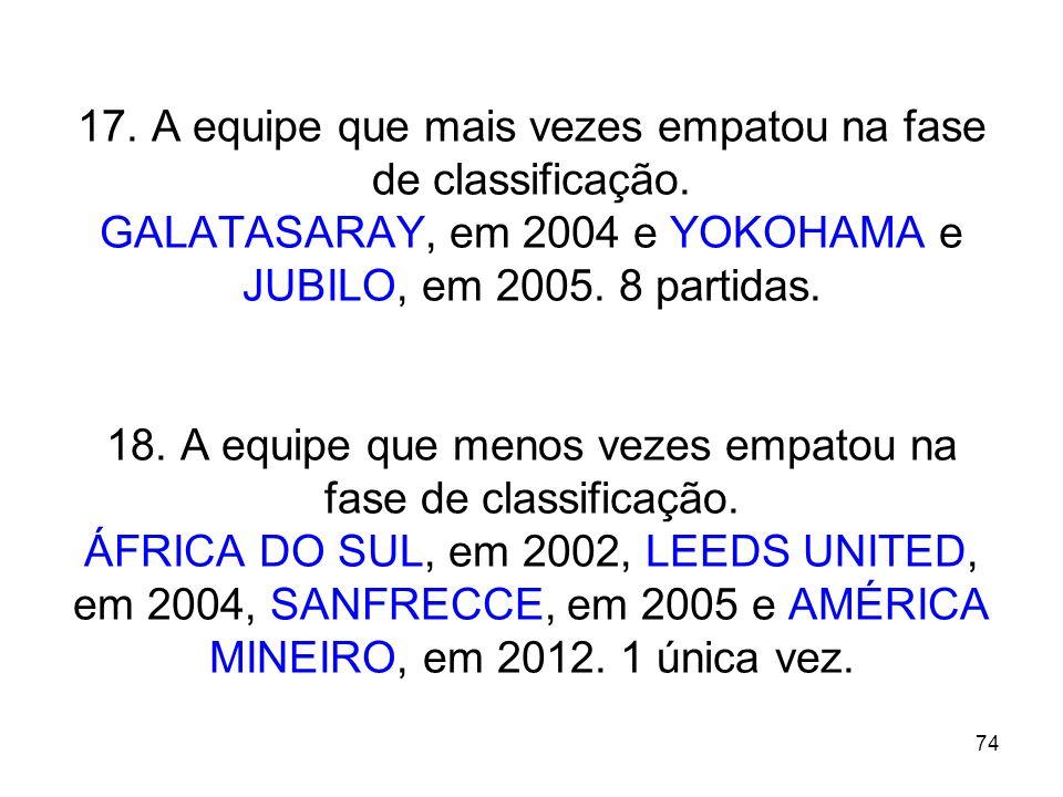 74 17. A equipe que mais vezes empatou na fase de classificação. GALATASARAY, em 2004 e YOKOHAMA e JUBILO, em 2005. 8 partidas. 18. A equipe que menos