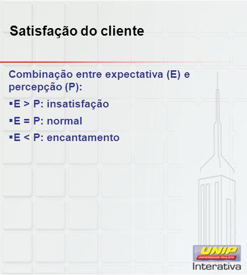 Satisfação do cliente Combinação entre expectativa (E) e percepção (P): E > P: insatisfação E = P: normal E < P: encantamento