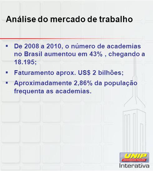 Análise do mercado de trabalho De 2008 a 2010, o número de academias no Brasil aumentou em 43%, chegando a 18.195; Faturamento aprox.
