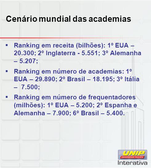 Cenário mundial das academias Ranking em receita (bilhões): 1º EUA – 20.300; 2º Inglaterra - 5.551; 3º Alemanha – 5.207; Ranking em número de academias: 1º EUA – 29.890; 2º Brasil – 18.195; 3º Itália – 7.500; Ranking em número de frequentadores (milhões): 1º EUA – 5.200; 2º Espanha e Alemanha – 7.900; 6º Brasil – 5.400.