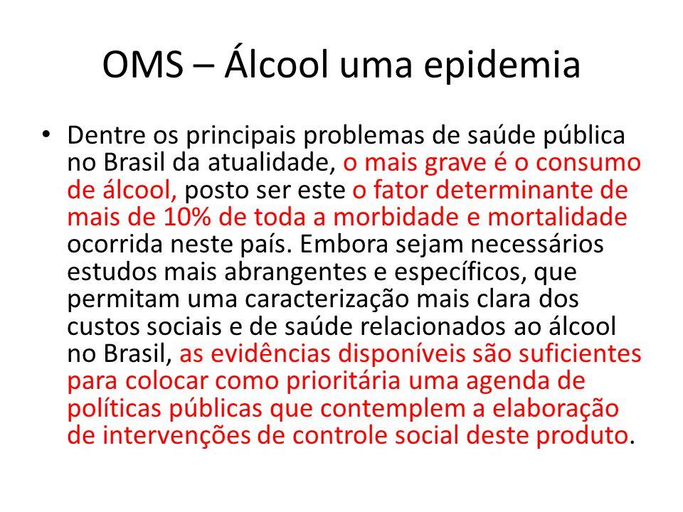 OMS – Álcool uma epidemia Dentre os principais problemas de saúde pública no Brasil da atualidade, o mais grave é o consumo de álcool, posto ser este