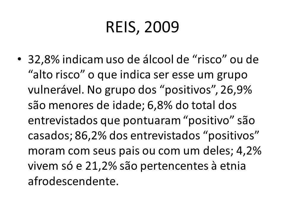 32,8% indicam uso de álcool de risco ou de alto risco o que indica ser esse um grupo vulnerável. No grupo dos positivos, 26,9% são menores de idade; 6