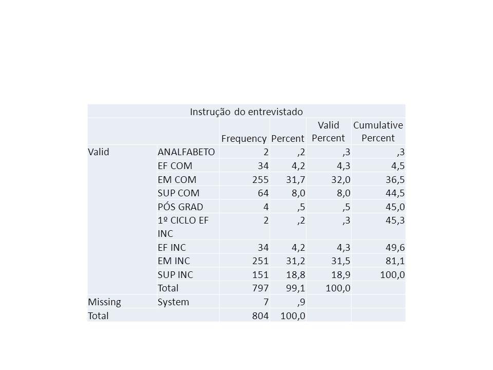Instrução do entrevistado FrequencyPercent Valid Percent Cumulative Percent ValidANALFABETO2,2,3 EF COM344,24,34,5 EM COM25531,732,036,5 SUP COM648,0