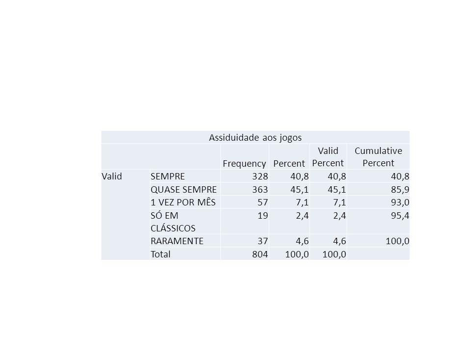 Assiduidade aos jogos FrequencyPercent Valid Percent Cumulative Percent ValidSEMPRE32840,8 QUASE SEMPRE36345,1 85,9 1 VEZ POR MÊS577,1 93,0 SÓ EM CLÁS