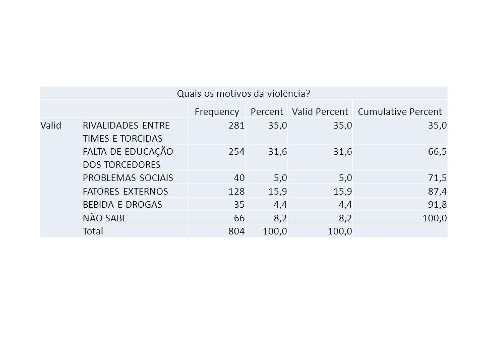Quais os motivos da violência? FrequencyPercentValid PercentCumulative Percent ValidRIVALIDADES ENTRE TIMES E TORCIDAS 28135,0 FALTA DE EDUCAÇÃO DOS T