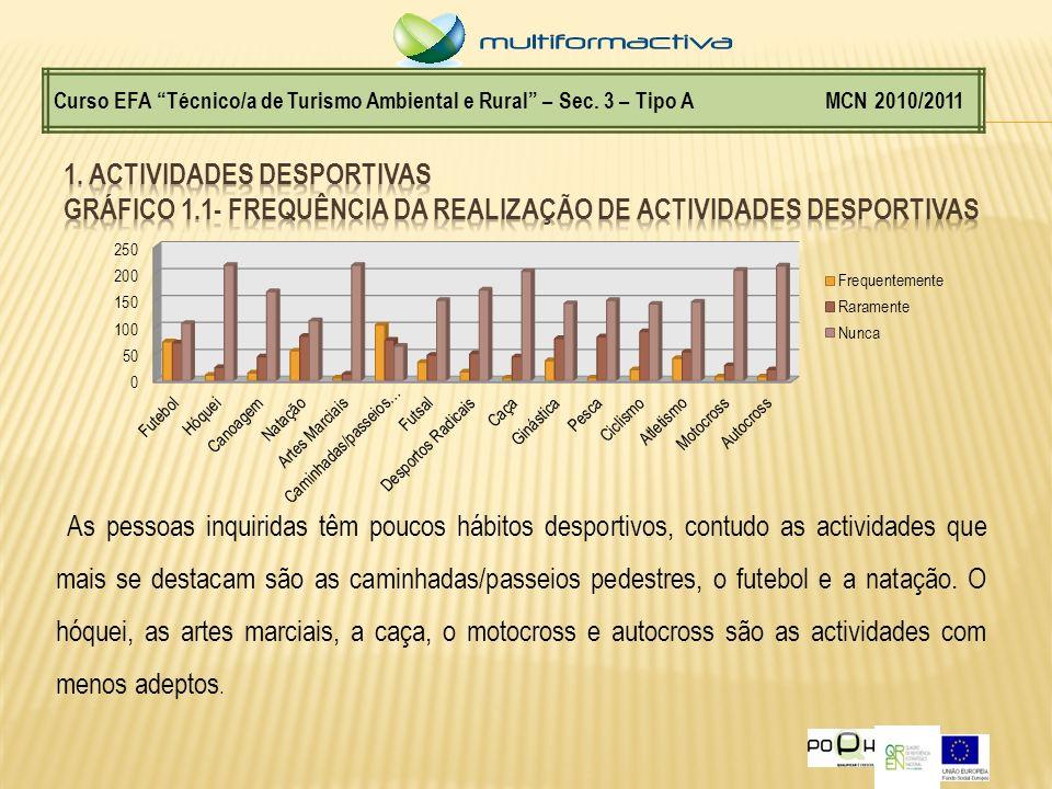Gráfico1.2- Existência de condições adequadas à prática do desporto no concelho do Marco de Canaveses Curso EFA Técnico/a de Turismo Ambiental e Rural – Sec.