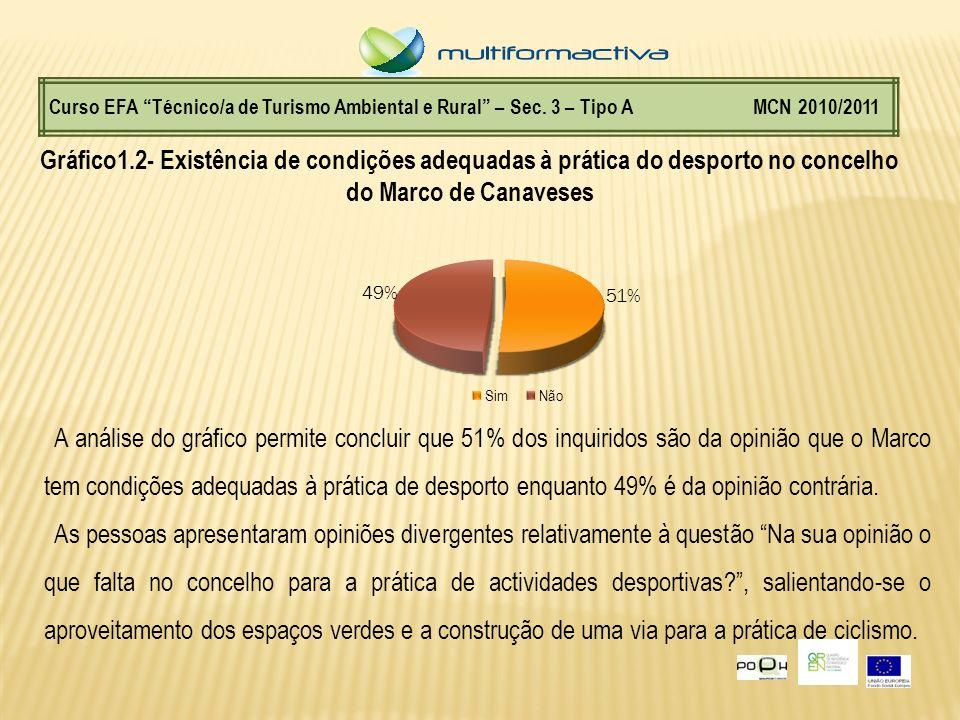 Gráfico1.2- Existência de condições adequadas à prática do desporto no concelho do Marco de Canaveses Curso EFA Técnico/a de Turismo Ambiental e Rural