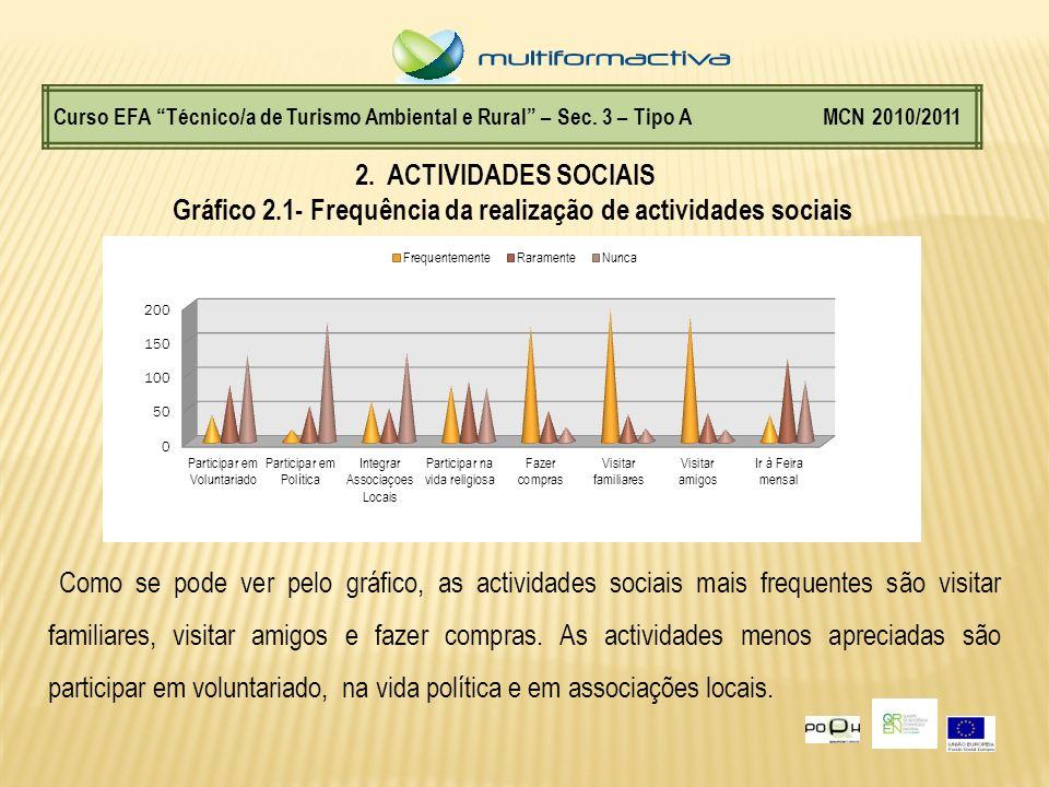 Curso EFA Técnico/a de Turismo Ambiental e Rural – Sec. 3 – Tipo A MCN 2010/2011 2. ACTIVIDADES SOCIAIS Gráfico 2.1- Frequência da realização de activ