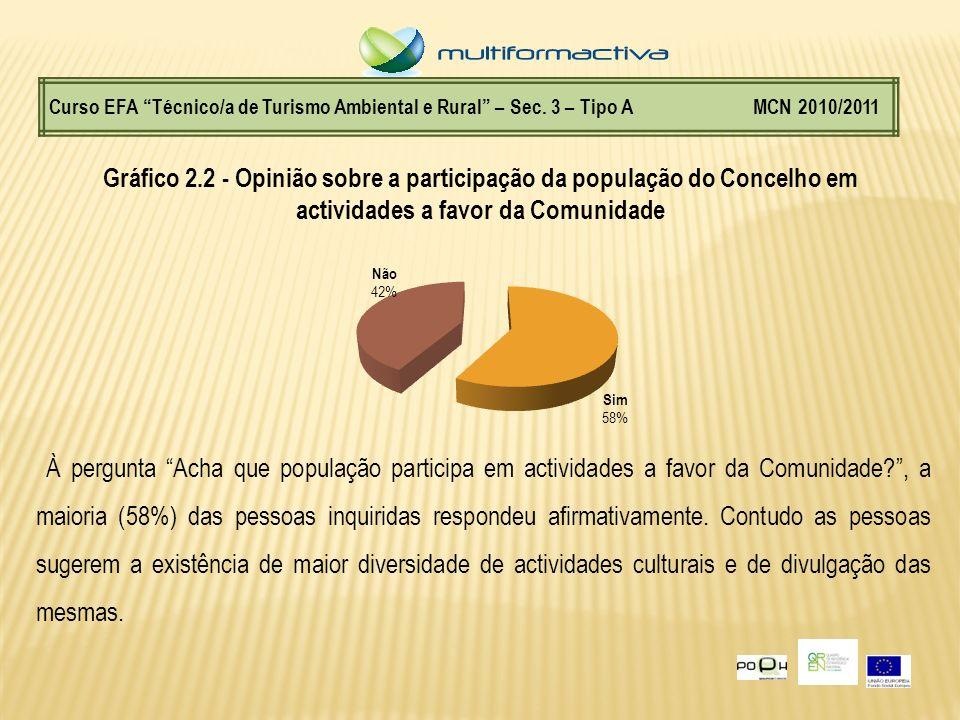 Curso EFA Técnico/a de Turismo Ambiental e Rural – Sec. 3 – Tipo A MCN 2010/2011 Gráfico 2.2 - Opinião sobre a participação da população do Concelho e