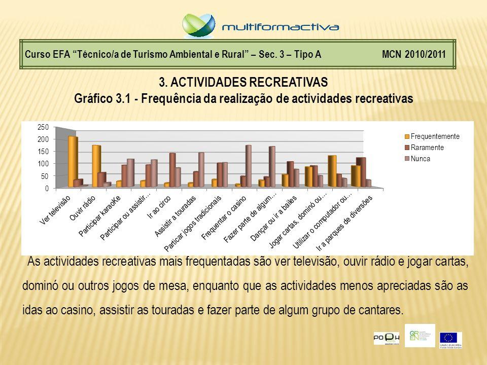 Curso EFA Técnico/a de Turismo Ambiental e Rural – Sec. 3 – Tipo A MCN 2010/2011 3. ACTIVIDADES RECREATIVAS Gráfico 3.1 - Frequência da realização de