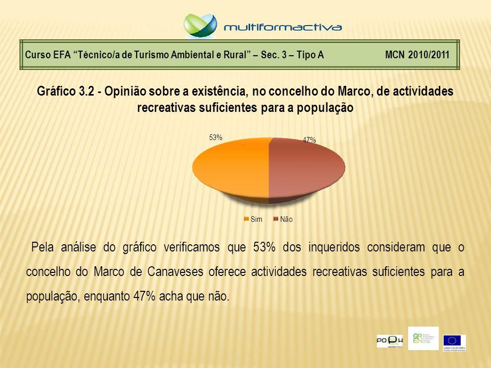 Curso EFA Técnico/a de Turismo Ambiental e Rural – Sec. 3 – Tipo A MCN 2010/2011 Gráfico 3.2 - Opinião sobre a existência, no concelho do Marco, de ac