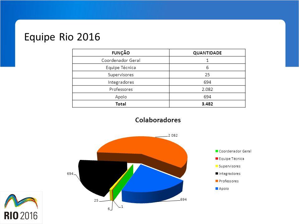 Equipe Rio 2016 FUNÇÃOQUANTIDADE Coordenador Geral1 Equipe Técnica6 Supervisores25 Integradores694 Professores2.082 Apoio694 Total3.482