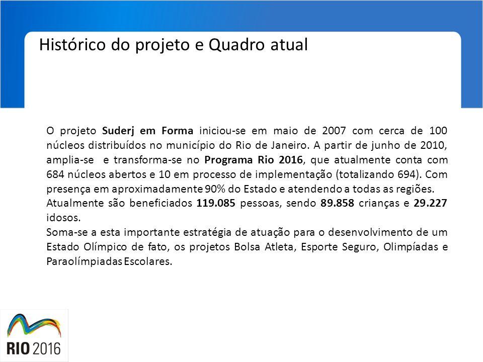 O projeto Suderj em Forma iniciou-se em maio de 2007 com cerca de 100 núcleos distribuídos no município do Rio de Janeiro. A partir de junho de 2010,