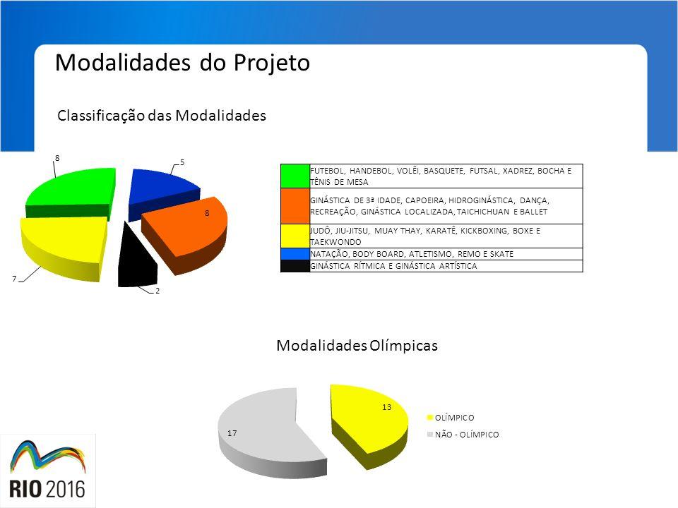 Modalidades do Projeto Classificação das Modalidades Modalidades Olímpicas FUTEBOL, HANDEBOL, VOLÊI, BASQUETE, FUTSAL, XADREZ, BOCHA E TÊNIS DE MESA G