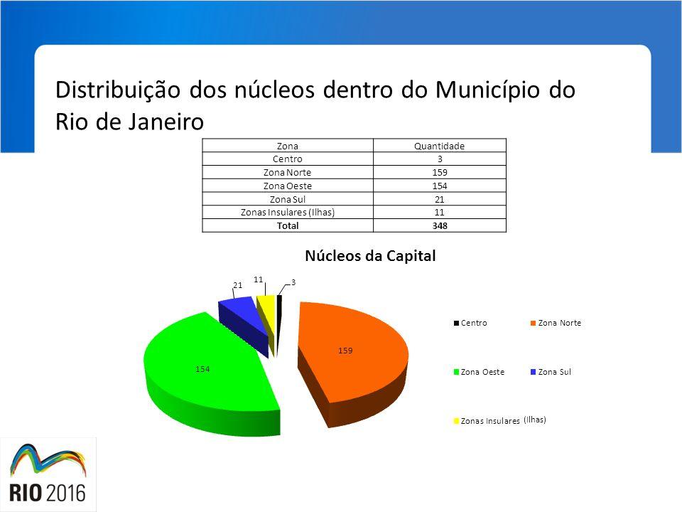 Distribuição dos núcleos dentro do Município do Rio de Janeiro ZonaQuantidade Centro3 Zona Norte159 Zona Oeste154 Zona Sul21 Zonas Insulares (Ilhas)11