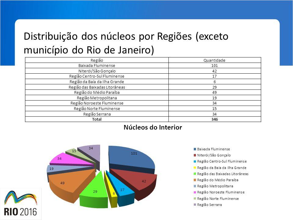 Distribuição dos núcleos por Regiões (exceto município do Rio de Janeiro) RegiãoQuantidade Baixada Fluminense101 Niterói/São Gonçalo42 Região Centro-S