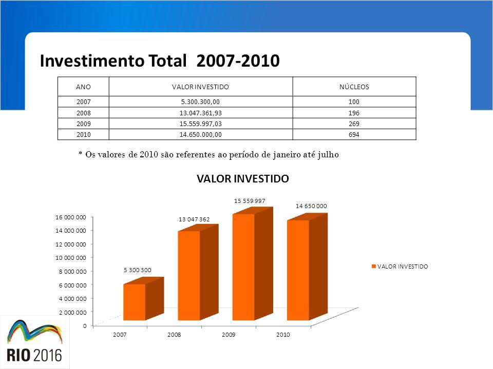 Investimento Total 2007-2010 * Os valores de 2010 são referentes ao período de janeiro até julho ANOVALOR INVESTIDONÚCLEOS 20075.300.300,00100 200813.