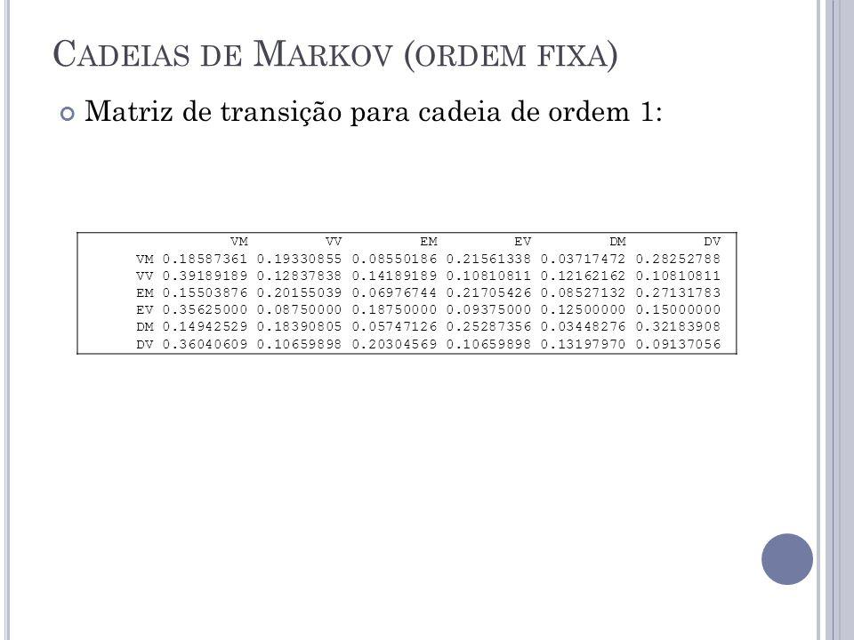 C ADEIAS DE M ARKOV ( ORDEM FIXA ) VM VV EM EV DM DV VM 0.18587361 0.19330855 0.08550186 0.21561338 0.03717472 0.28252788 VV 0.39189189 0.12837838 0.14189189 0.10810811 0.12162162 0.10810811 EM 0.15503876 0.20155039 0.06976744 0.21705426 0.08527132 0.27131783 EV 0.35625000 0.08750000 0.18750000 0.09375000 0.12500000 0.15000000 DM 0.14942529 0.18390805 0.05747126 0.25287356 0.03448276 0.32183908 DV 0.36040609 0.10659898 0.20304569 0.10659898 0.13197970 0.09137056 Matriz de transição para cadeia de ordem 1: