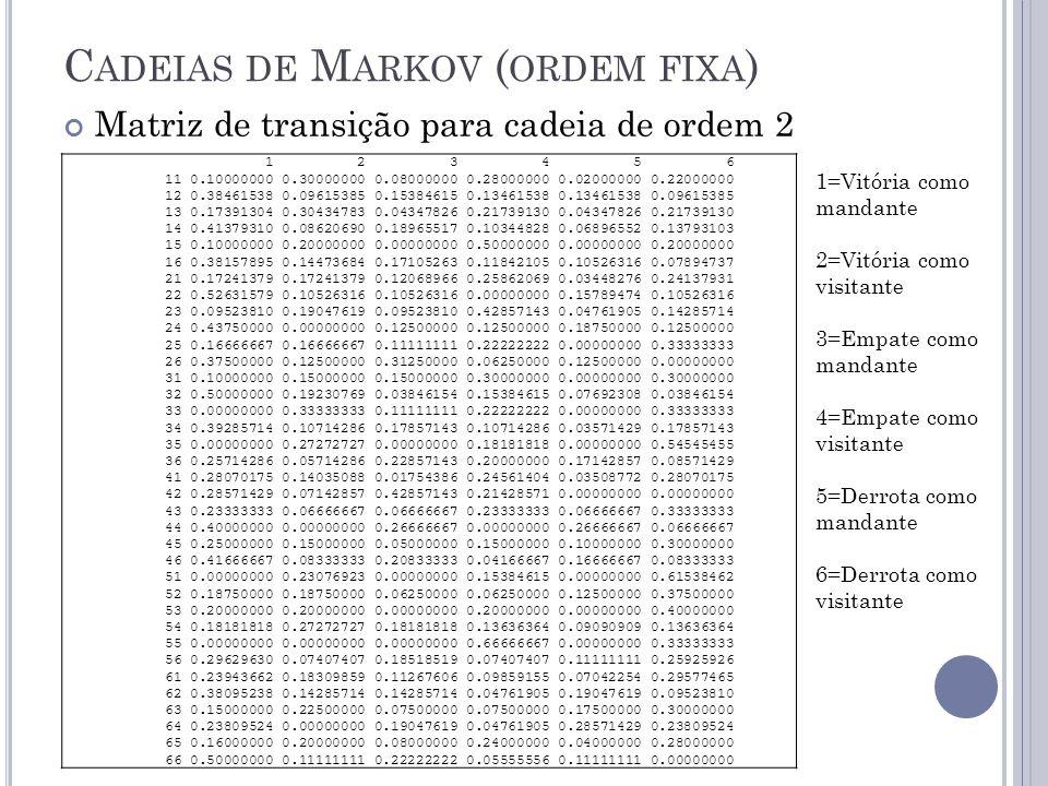 C ADEIAS DE M ARKOV ( ORDEM FIXA ) Matriz de transição para cadeia de ordem 2 1 2 3 4 5 6 11 0.10000000 0.30000000 0.08000000 0.28000000 0.02000000 0.22000000 12 0.38461538 0.09615385 0.15384615 0.13461538 0.13461538 0.09615385 13 0.17391304 0.30434783 0.04347826 0.21739130 0.04347826 0.21739130 14 0.41379310 0.08620690 0.18965517 0.10344828 0.06896552 0.13793103 15 0.10000000 0.20000000 0.00000000 0.50000000 0.00000000 0.20000000 16 0.38157895 0.14473684 0.17105263 0.11842105 0.10526316 0.07894737 21 0.17241379 0.17241379 0.12068966 0.25862069 0.03448276 0.24137931 22 0.52631579 0.10526316 0.10526316 0.00000000 0.15789474 0.10526316 23 0.09523810 0.19047619 0.09523810 0.42857143 0.04761905 0.14285714 24 0.43750000 0.00000000 0.12500000 0.12500000 0.18750000 0.12500000 25 0.16666667 0.16666667 0.11111111 0.22222222 0.00000000 0.33333333 26 0.37500000 0.12500000 0.31250000 0.06250000 0.12500000 0.00000000 31 0.10000000 0.15000000 0.15000000 0.30000000 0.00000000 0.30000000 32 0.50000000 0.19230769 0.03846154 0.15384615 0.07692308 0.03846154 33 0.00000000 0.33333333 0.11111111 0.22222222 0.00000000 0.33333333 34 0.39285714 0.10714286 0.17857143 0.10714286 0.03571429 0.17857143 35 0.00000000 0.27272727 0.00000000 0.18181818 0.00000000 0.54545455 36 0.25714286 0.05714286 0.22857143 0.20000000 0.17142857 0.08571429 41 0.28070175 0.14035088 0.01754386 0.24561404 0.03508772 0.28070175 42 0.28571429 0.07142857 0.42857143 0.21428571 0.00000000 0.00000000 43 0.23333333 0.06666667 0.06666667 0.23333333 0.06666667 0.33333333 44 0.40000000 0.00000000 0.26666667 0.00000000 0.26666667 0.06666667 45 0.25000000 0.15000000 0.05000000 0.15000000 0.10000000 0.30000000 46 0.41666667 0.08333333 0.20833333 0.04166667 0.16666667 0.08333333 51 0.00000000 0.23076923 0.00000000 0.15384615 0.00000000 0.61538462 52 0.18750000 0.18750000 0.06250000 0.06250000 0.12500000 0.37500000 53 0.20000000 0.20000000 0.00000000 0.20000000 0.00000000 0.40000000 54 0.18181818 0.27272727 0.18181818 0.13636364 