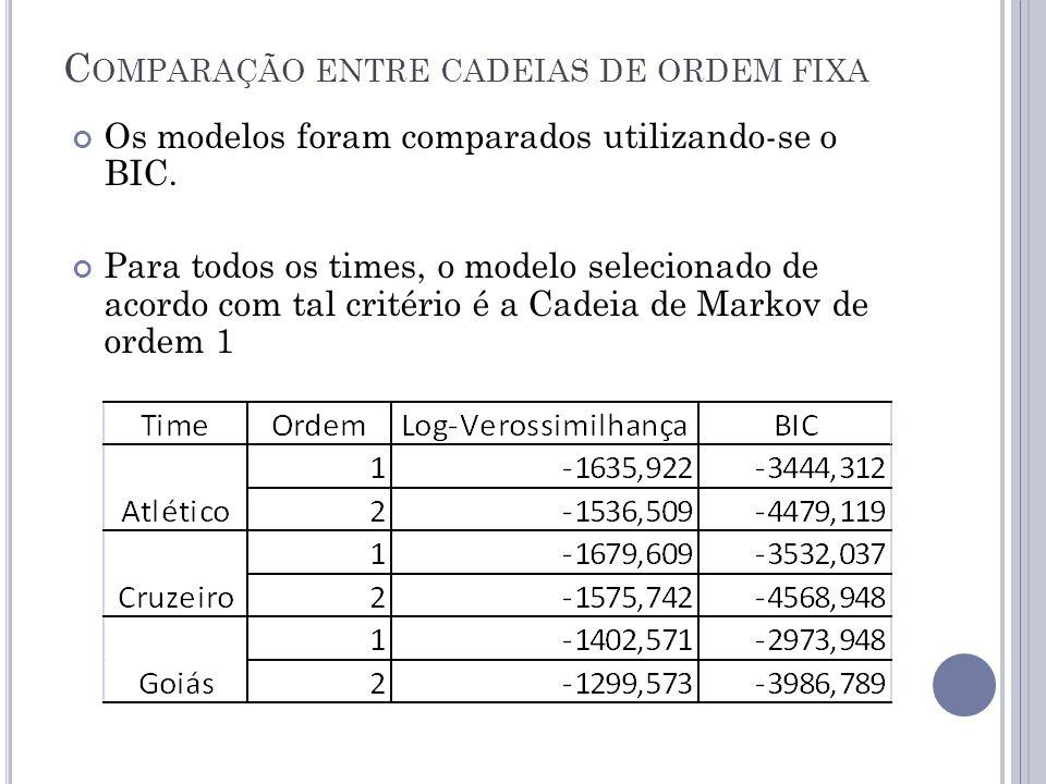 C OMPARAÇÃO ENTRE CADEIAS DE ORDEM FIXA Os modelos foram comparados utilizando-se o BIC.