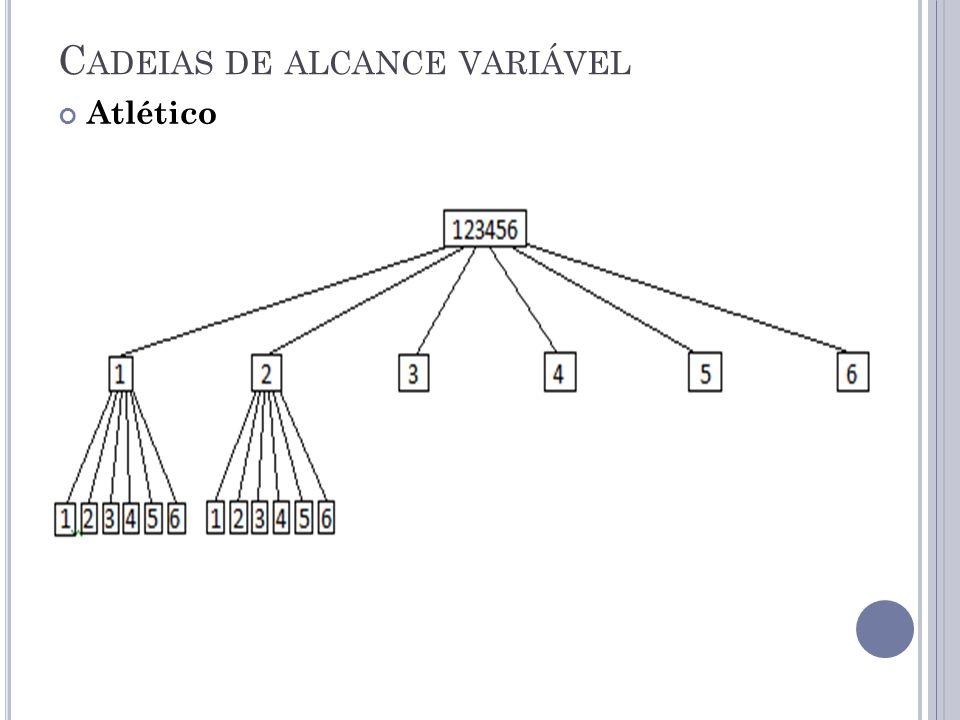 C ADEIAS DE ALCANCE VARIÁVEL Atlético