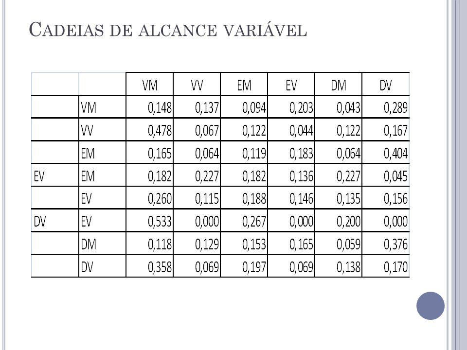 C ADEIAS DE ALCANCE VARIÁVEL
