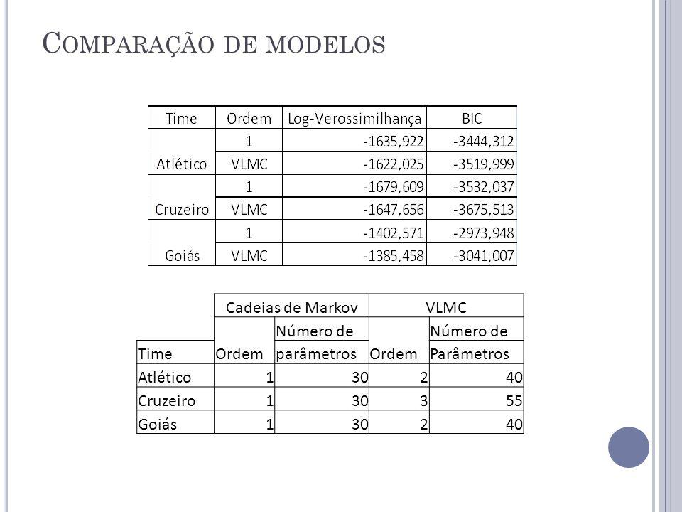 C OMPARAÇÃO DE MODELOS Cadeias de MarkovVLMC Número de TimeOrdemparâmetrosOrdemParâmetros Atlético130240 Cruzeiro130355 Goiás130240