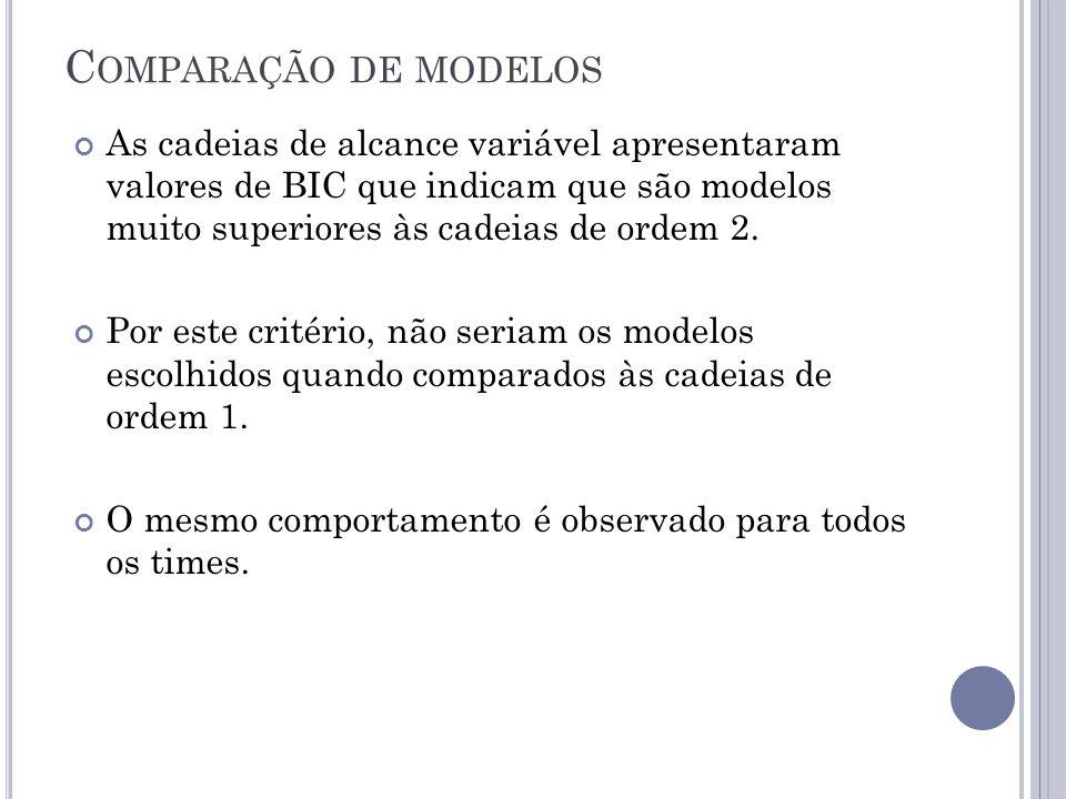 C OMPARAÇÃO DE MODELOS As cadeias de alcance variável apresentaram valores de BIC que indicam que são modelos muito superiores às cadeias de ordem 2.