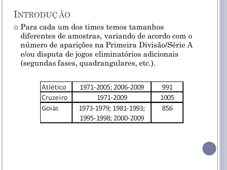 I NTRODUÇÃO Para cada um dos times temos tamanhos diferentes de amostras, variando de acordo com o número de aparições na Primeira Divisão/Série A e/ou disputa de jogos eliminatórios adicionais (segundas fases, quadrangulares, etc.).