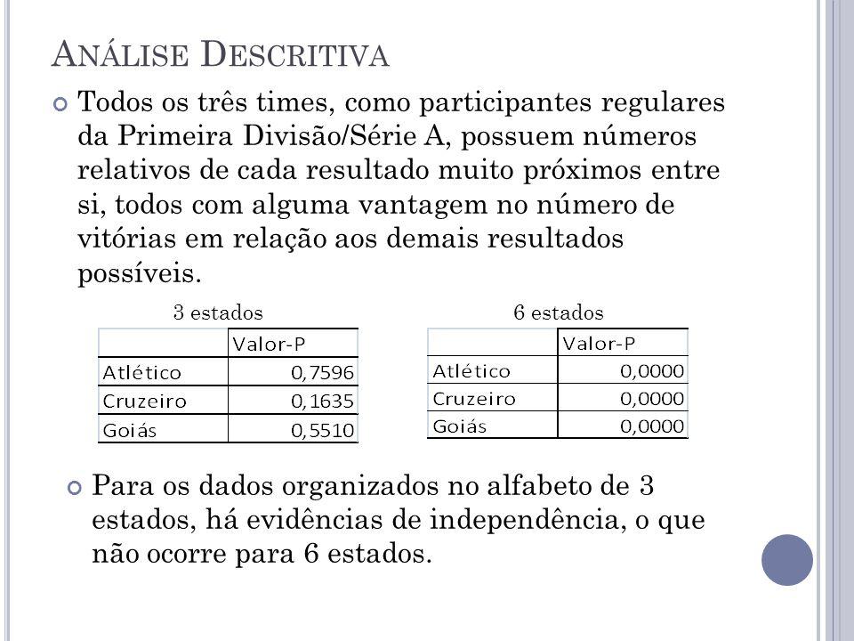 A NÁLISE D ESCRITIVA Todos os três times, como participantes regulares da Primeira Divisão/Série A, possuem números relativos de cada resultado muito próximos entre si, todos com alguma vantagem no número de vitórias em relação aos demais resultados possíveis.