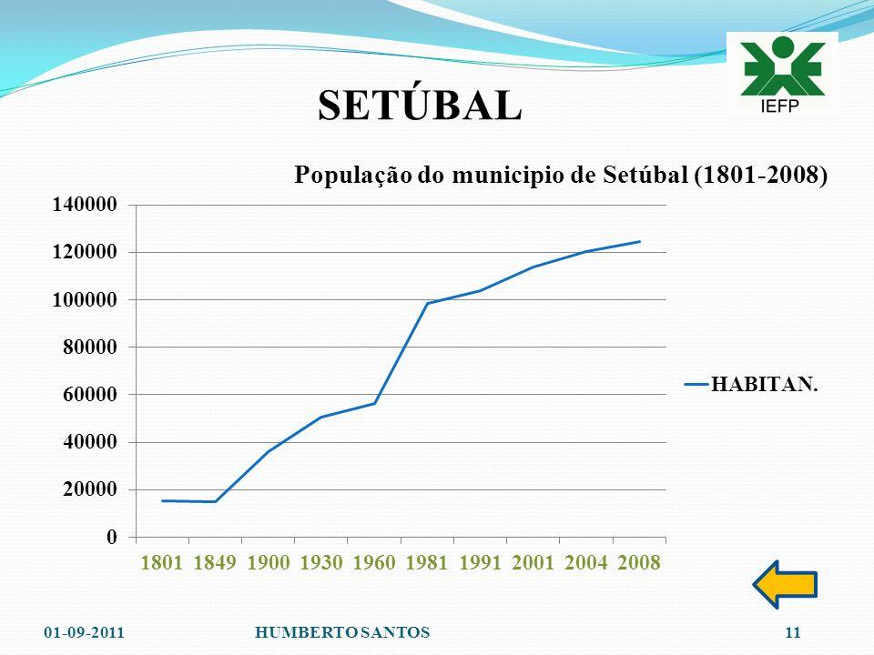 SETÚBAL 6. Tabela demográfica 01-09-201110HUMBERTO SANTOS População do Município de Setúbal (1801-2008)