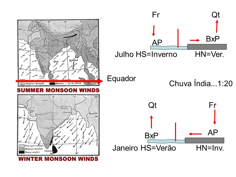Equador Julho HS=Inverno HN=Ver. AP BxP Fr Qt Janeiro HS=Verão HN=Inv. AP BxP Qt Fr Chuva Índia...1:20