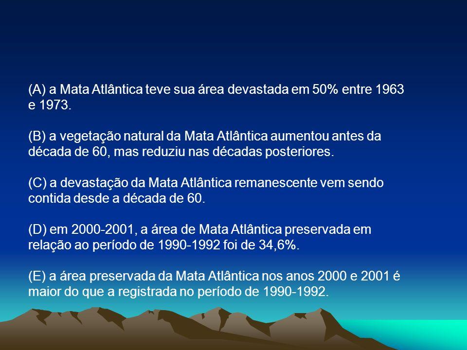 (A) a Mata Atlântica teve sua área devastada em 50% entre 1963 e 1973. (B) a vegetação natural da Mata Atlântica aumentou antes da década de 60, mas r